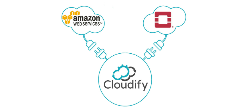 Azure archives cloudify deploying your app onto aws and openstack with hybrid cloud orchestration using a single cloudify tosca blueprint malvernweather Images