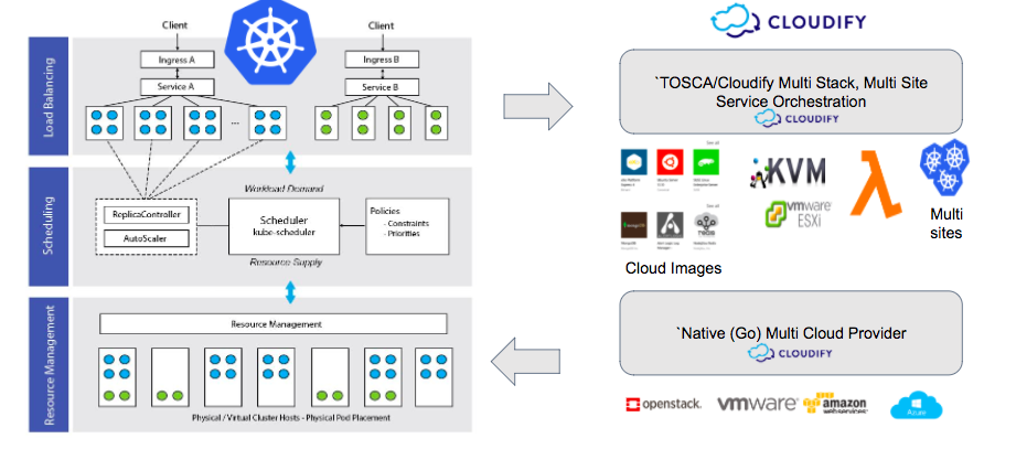 Why Do I Need Tosca If I M Using Kubernetes Part Ii Of Ii